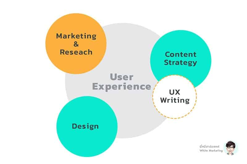 user experience factor
