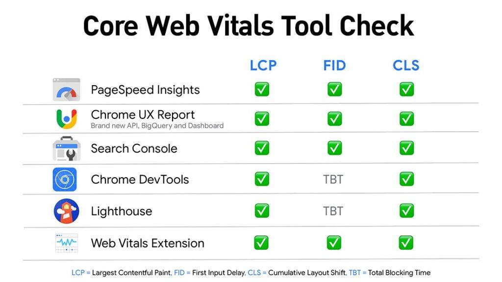 core web vitals checker