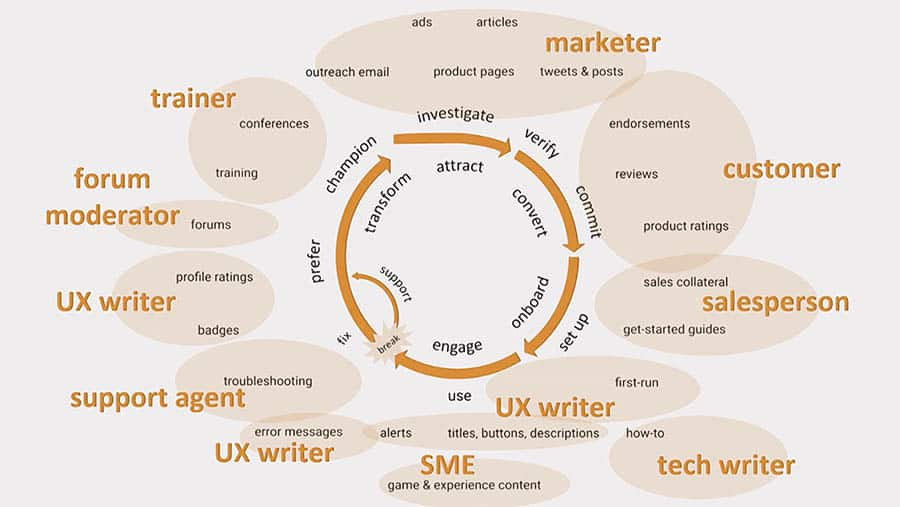 uxwriterprocess