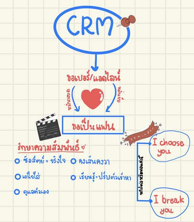 CRM คืออะไร