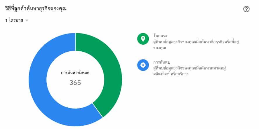 ข้อมูลผู้ค้นหาจาก local seo