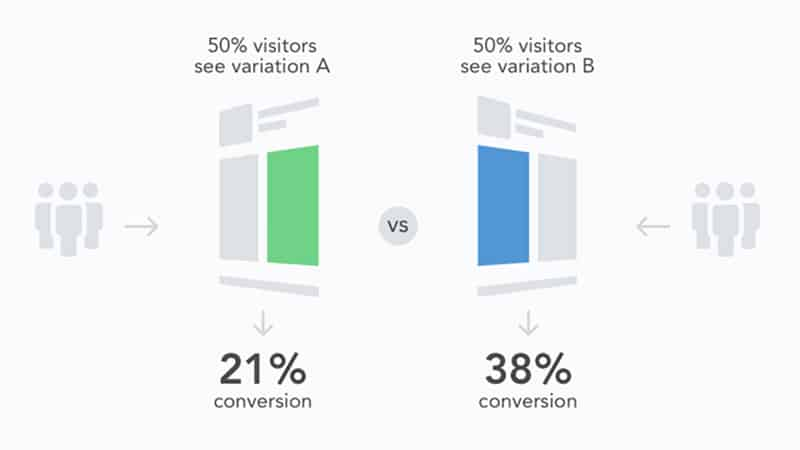 ab testing conversion rate